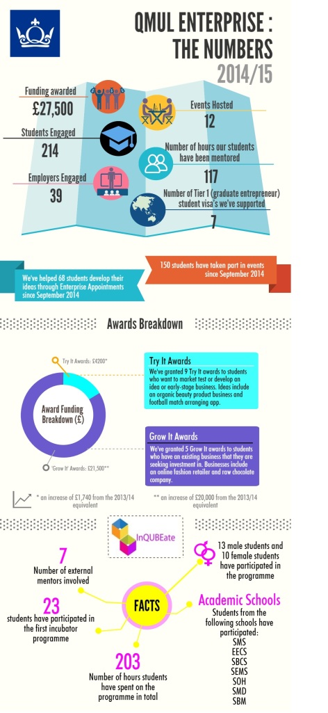 2014-15 Enterprise Infograph